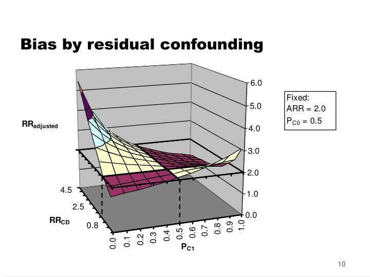 Bias by residual confounding