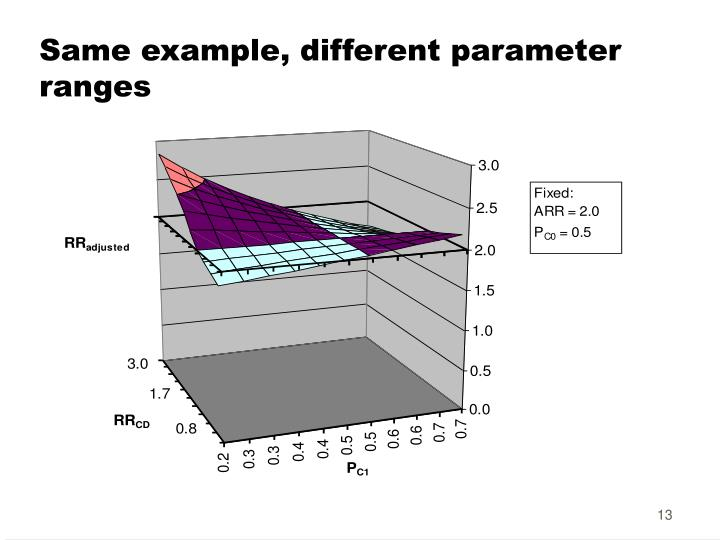 Same example, different parameter ranges