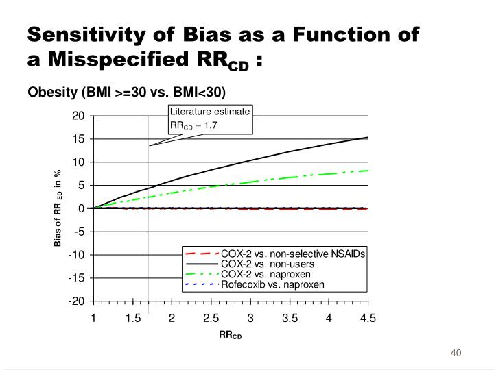 Sensitivity of Bias as a Function of a Misspecified RR