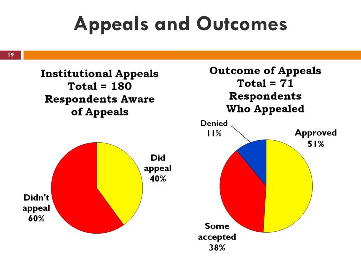 Appeals and Outcomes