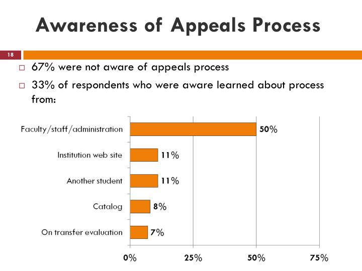 Awareness of Appeals Process