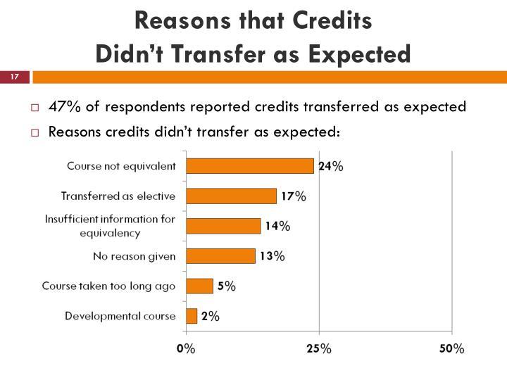 Reasons that Credits