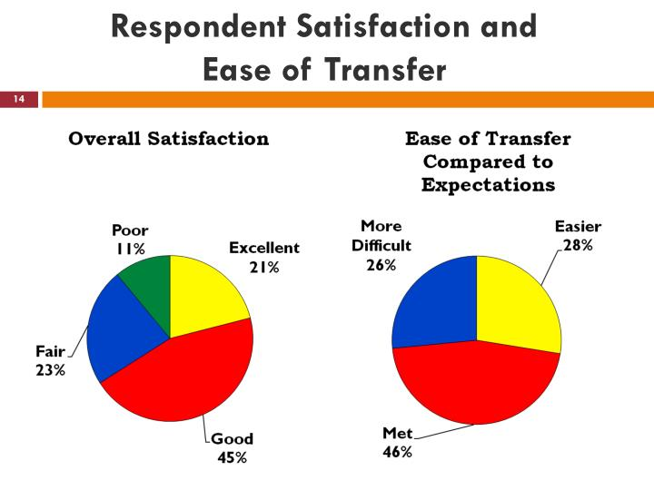 Respondent Satisfaction and