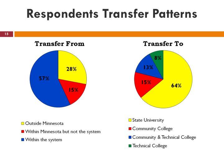 Respondents Transfer Patterns