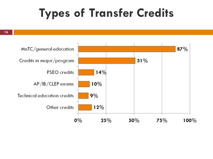 Types of Transfer Credits