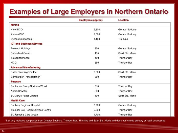 Examples of Large Employers in Northern Ontario