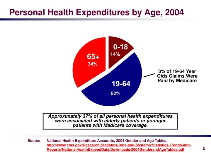 Personal Health Expenditures by Age, 2004