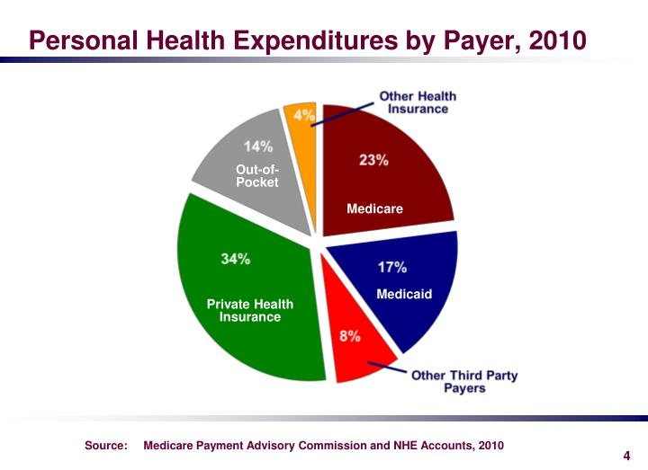 Personal Health Expenditures by Payer, 2010