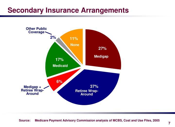 Secondary Insurance Arrangements