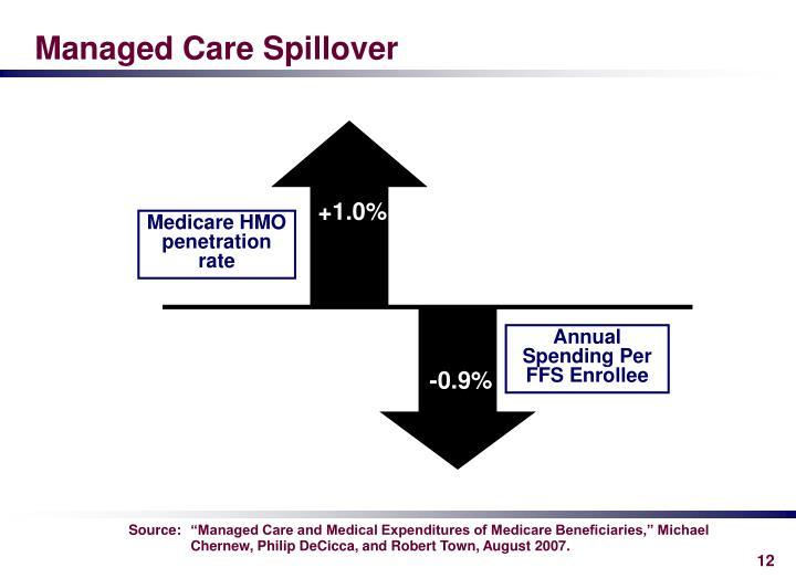 Managed Care Spillover