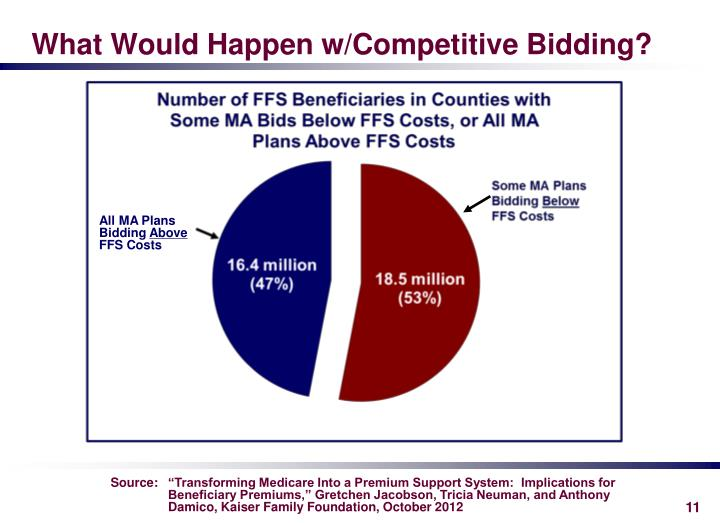 What Would Happen w/Competitive Bidding?