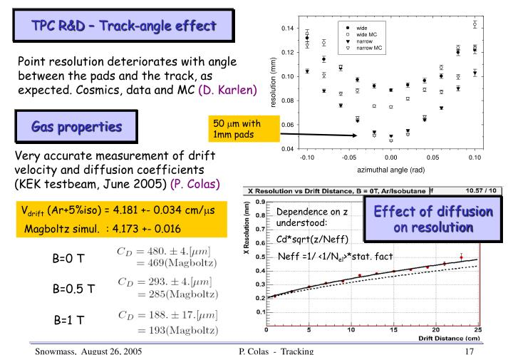 TPC R&D – Track-angle effect