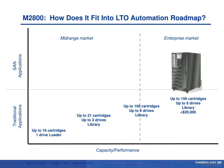 M2800:  How Does It Fit Into LTO Automation Roadmap?