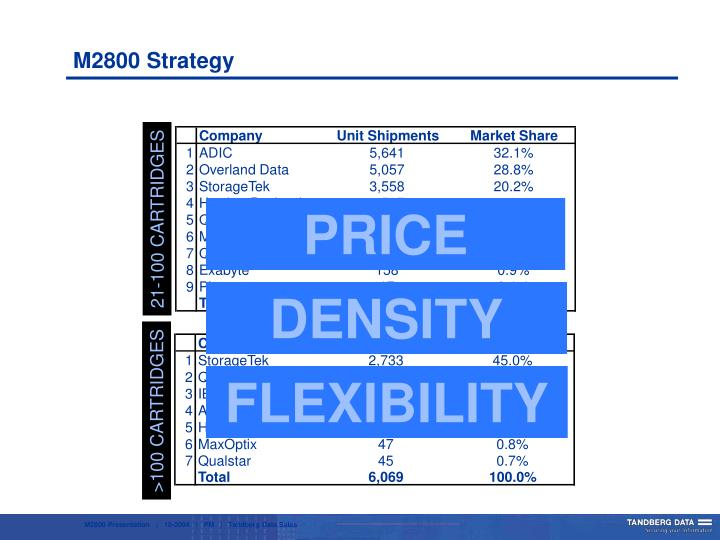 M2800 Strategy