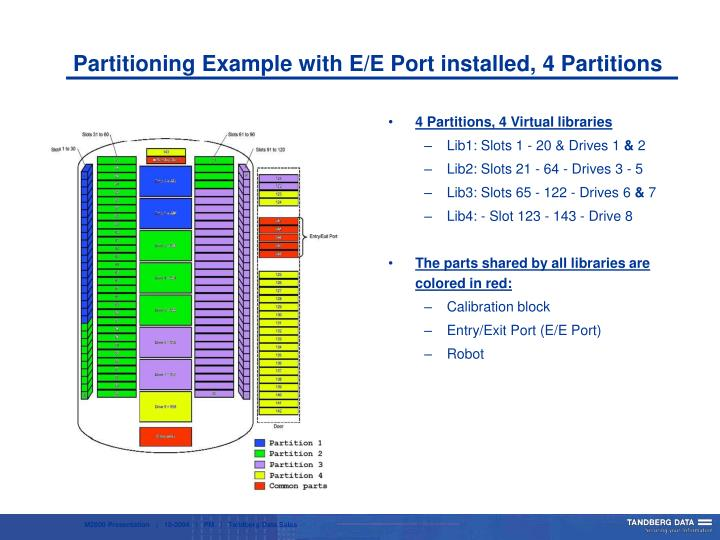 Partitioning Example with E/E Port installed, 4 Partitions