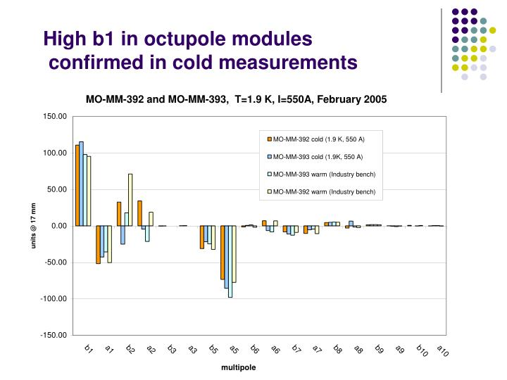 High b1 in octupole modules
