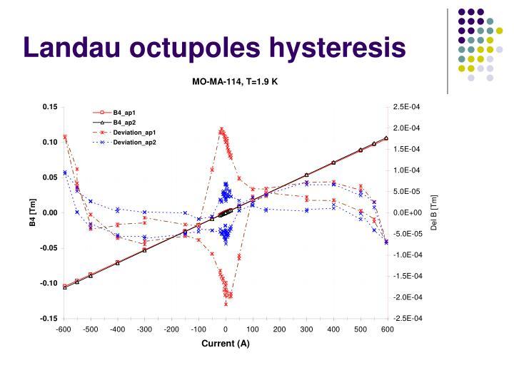 Landau octupoles hysteresis