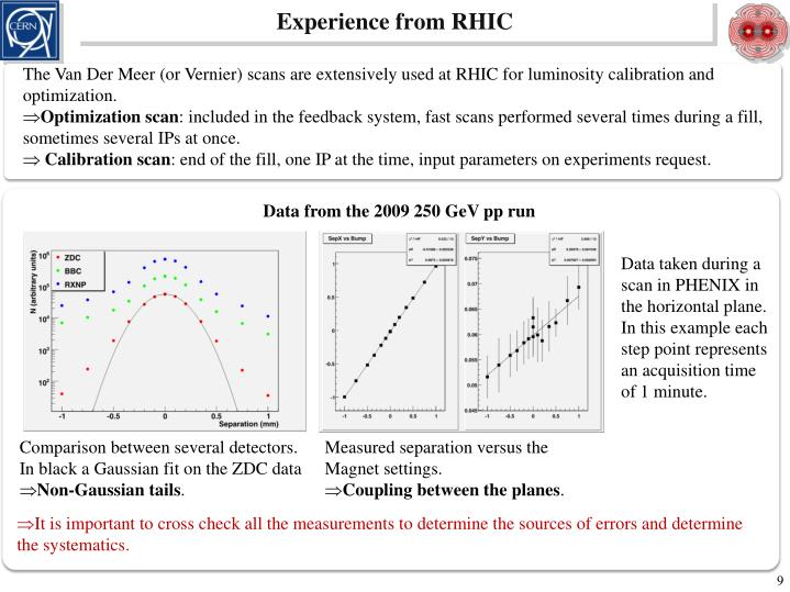 Experience from RHIC