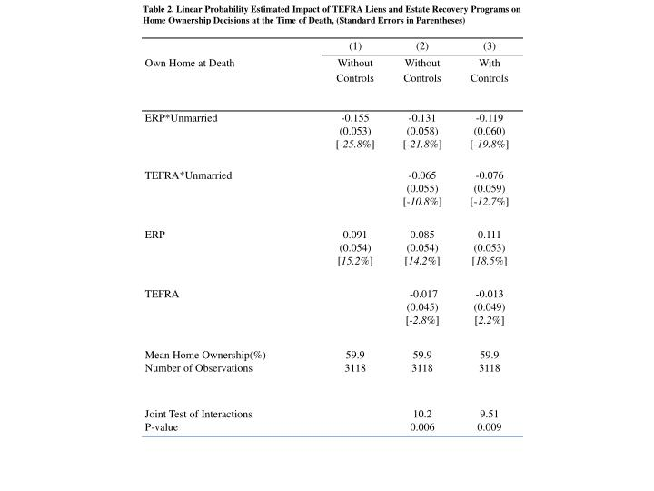 Table 2. Linear Probability Estimated Impact of TEFRA Liens and Estate Recovery Programs on Home Ownership Decisions at the Time of Death, (Standard Errors in Parentheses)