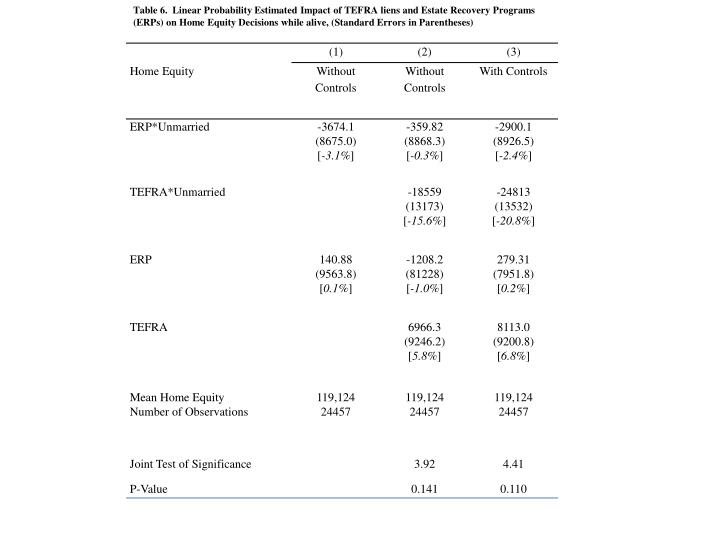 Table 6.  Linear Probability Estimated Impact of TEFRA liens and Estate Recovery Programs (ERPs) on Home Equity Decisions while alive, (Standard Errors in Parentheses)