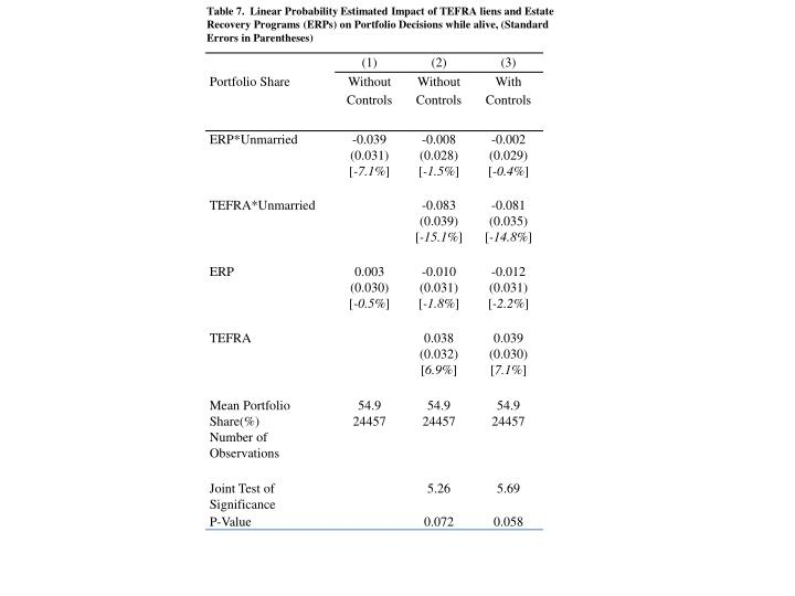 Table 7.  Linear Probability Estimated Impact of TEFRA liens and Estate Recovery Programs (ERPs) on Portfolio Decisions while alive, (Standard Errors in Parentheses)