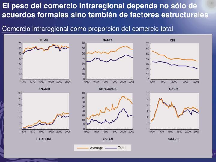 El peso del comercio intraregional depende no sólo de acuerdos formales sino también de factores estructurales