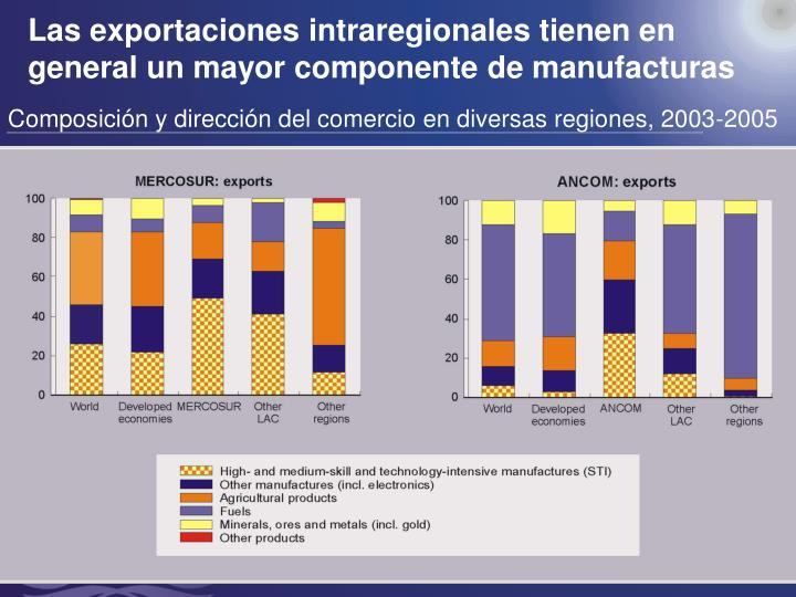 Las exportaciones intraregionales tienen en general un mayor componente de manufacturas
