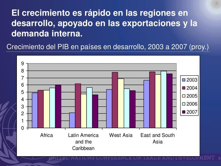 El crecimiento es rápido en las regiones en desarrollo, apoyado en las exportaciones y la demanda interna.