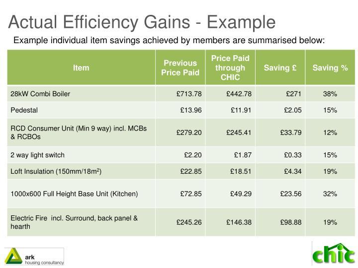 Actual Efficiency Gains - Example