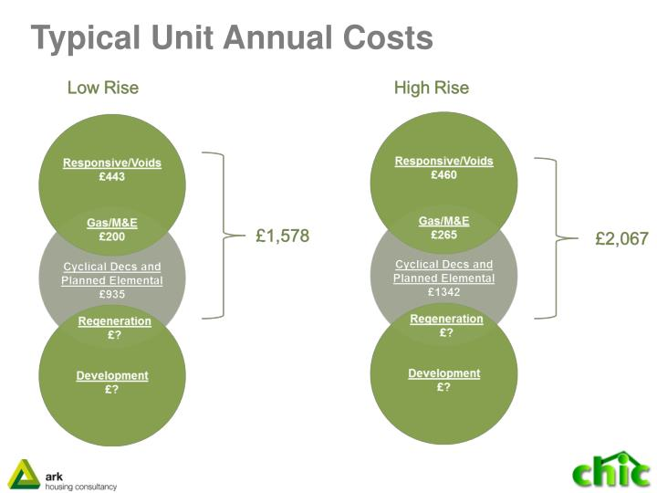 Typical Unit Annual Costs