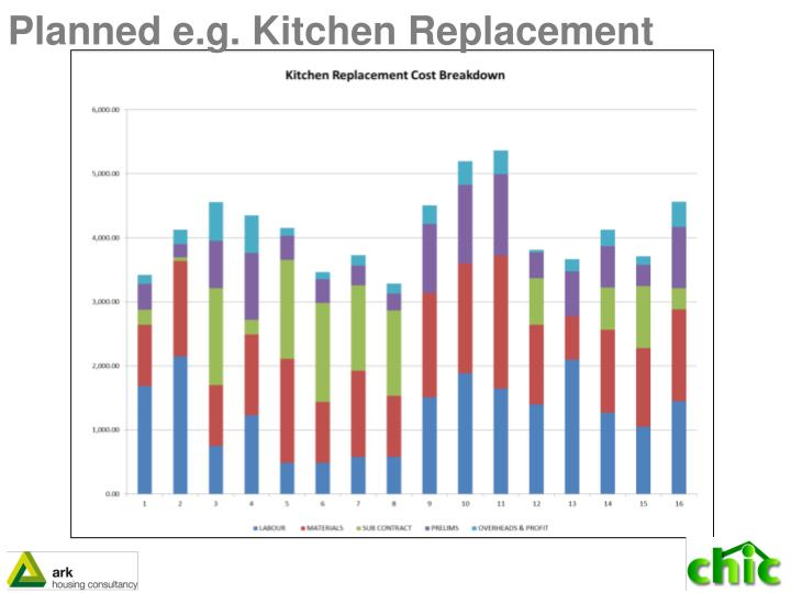 Planned e.g. Kitchen Replacement