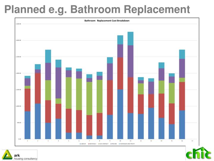 Planned e.g. Bathroom Replacement
