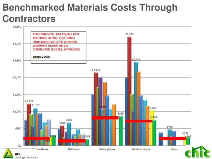 Benchmarked Materials Costs Through Contractors