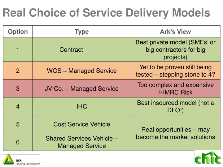 Real Choice of Service Delivery Models