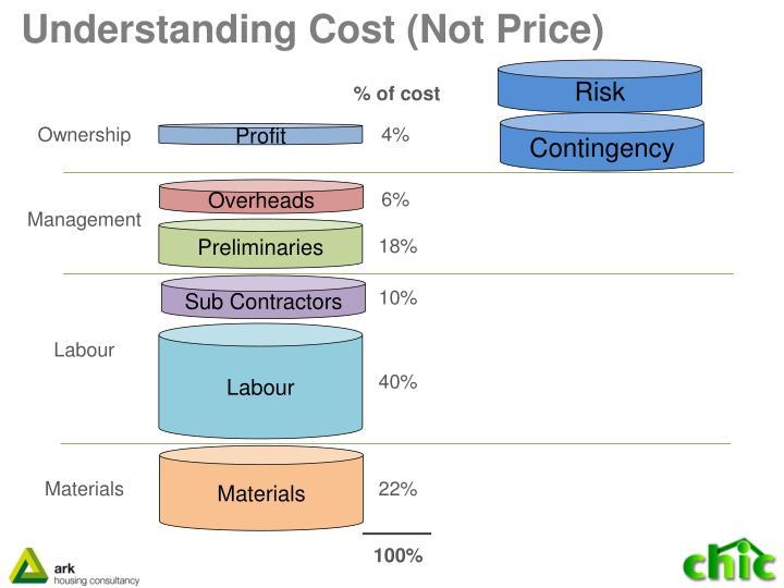 Understanding Cost (Not Price)