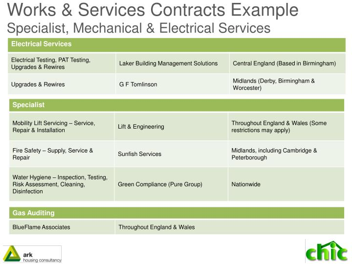 Works & Services Contracts