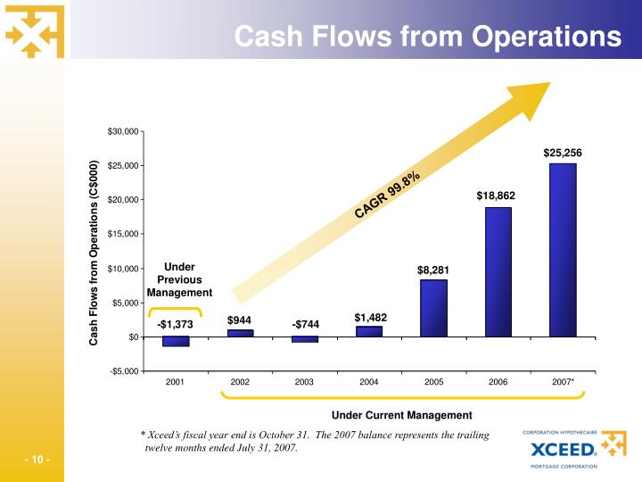 Cash Flows from Operations