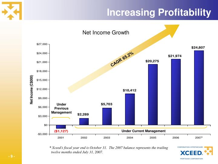 Increasing Profitability