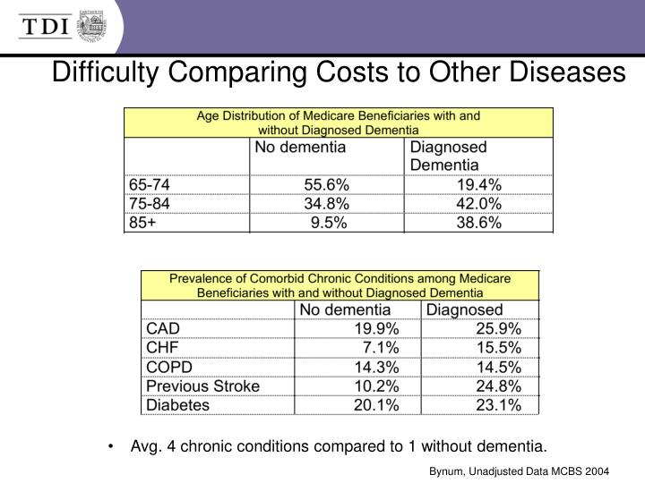 Difficulty Comparing Costs to Other Diseases