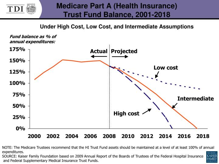 Medicare Part A (Health Insurance)
