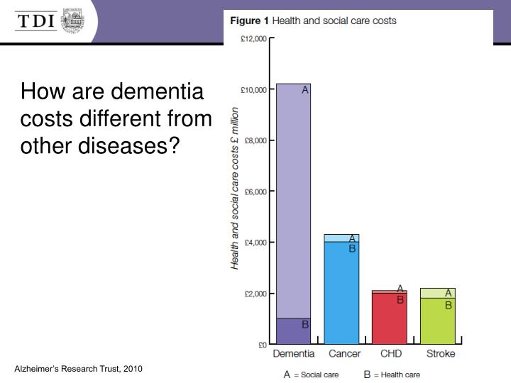 How are dementia costs different from other diseases?
