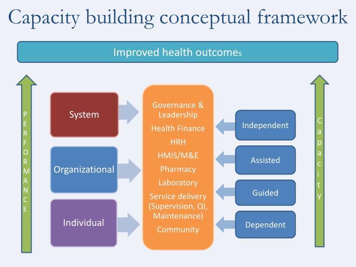 Capacity building conceptual framework