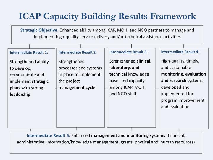 ICAP Capacity Building Results Framework