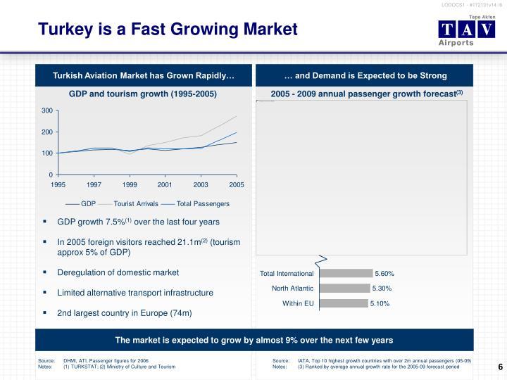 Turkey is a Fast Growing Market
