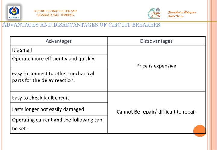 Advantages and disadvantages of circuit breakers