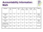 accountability information math