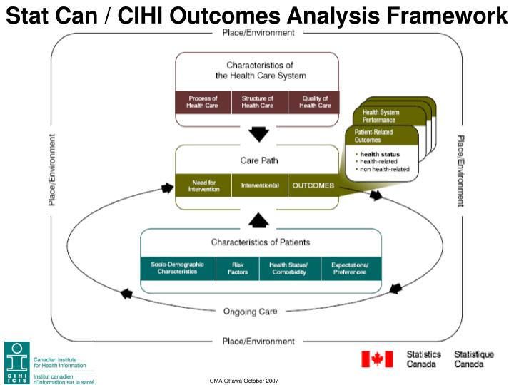 Stat Can / CIHI Outcomes Analysis Framework