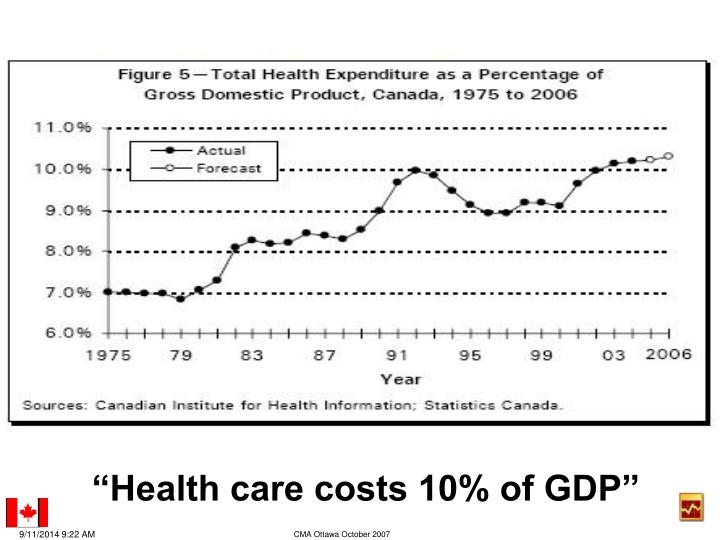 (total health spending as pct GDP)