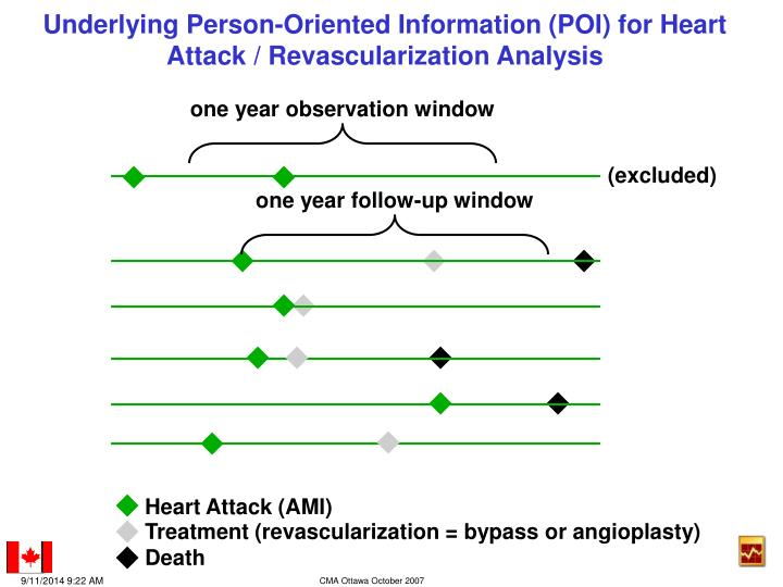 Underlying Person-Oriented Information (POI) for Heart Attack / Revascularization Analysis