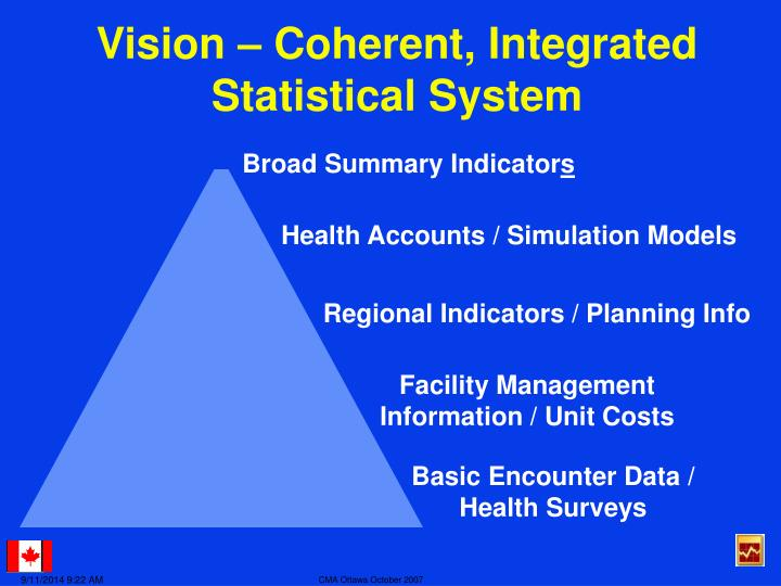 Vision – Coherent, Integrated Statistical System